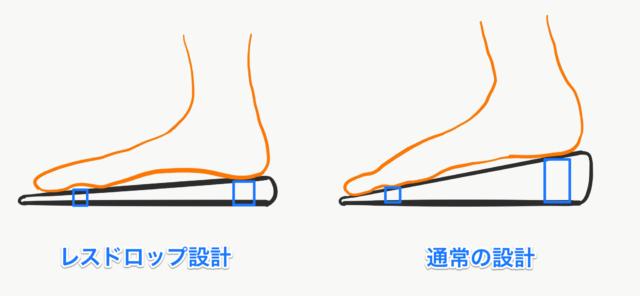 レスドロップ設計説明